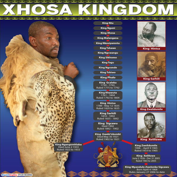 XHOSA KINGDOM family tree